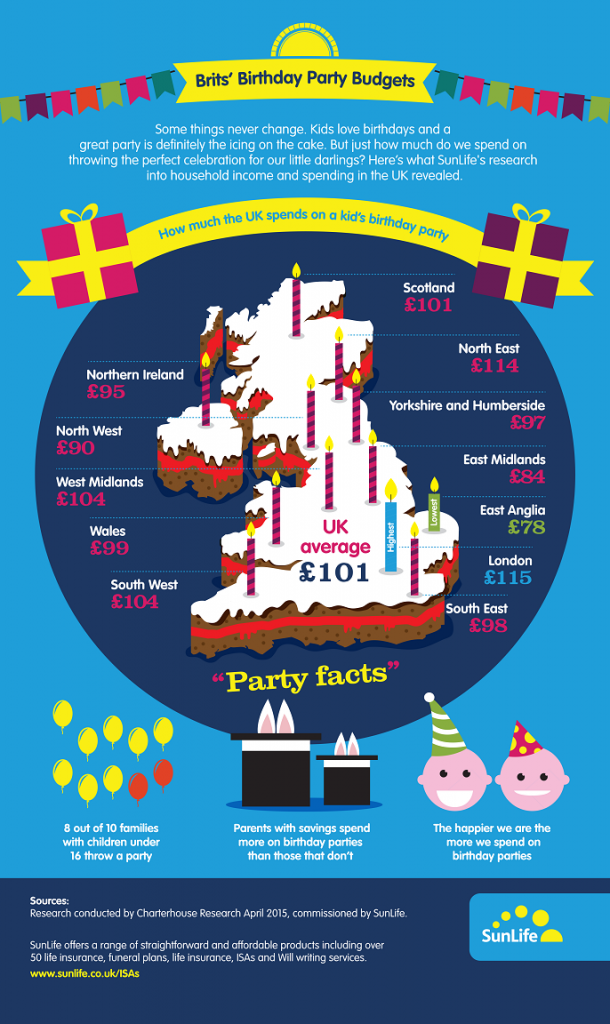 The cost of a kids birthday party